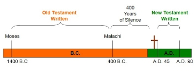 Intertestamental timeline
